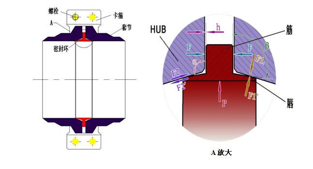 图3zy-loc的结构装配及密封原理&nbsp